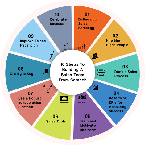10-key-steps-for-building-a-sales-team-successfully-from-scratch