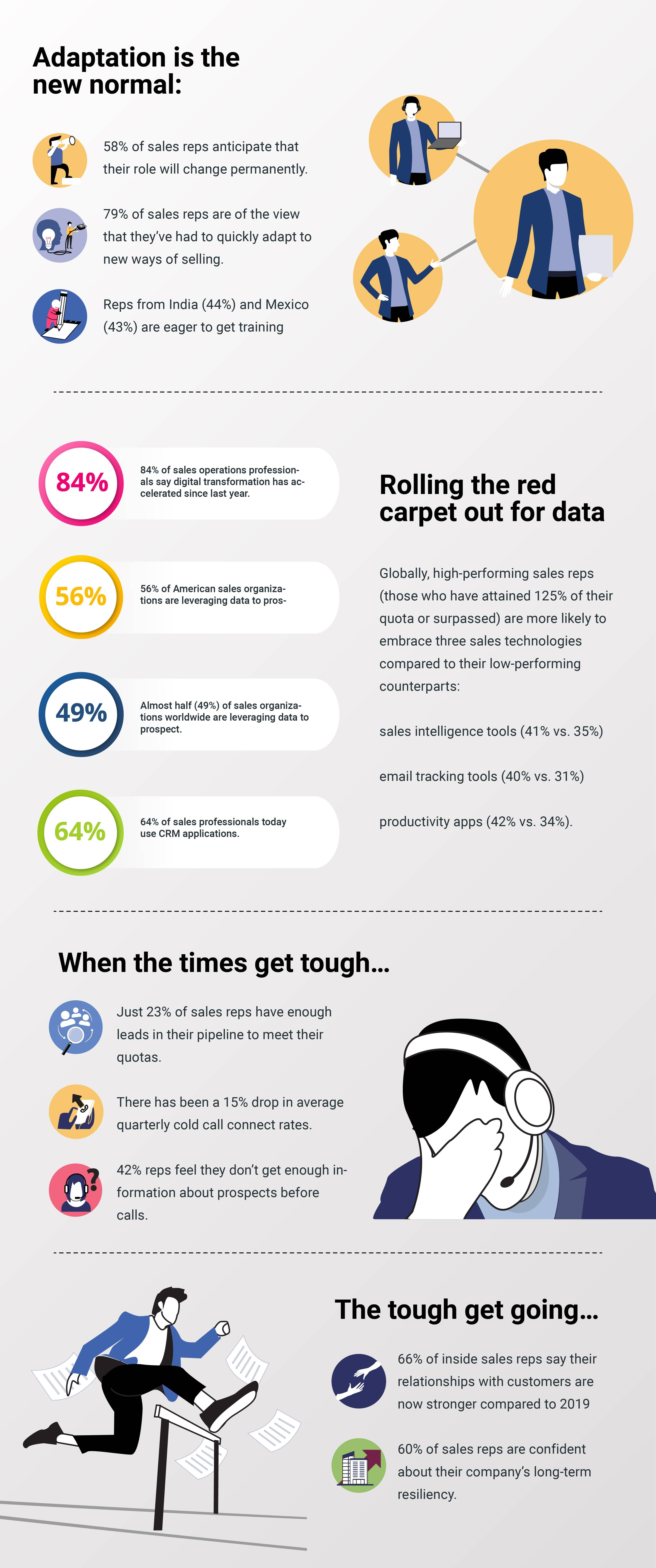 Inside the life of a sales rep Changes during post pandemic infographic