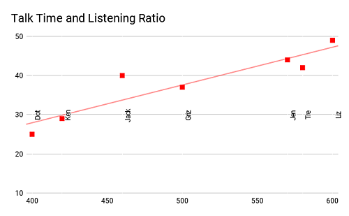 Talk Time and Listening Ratio