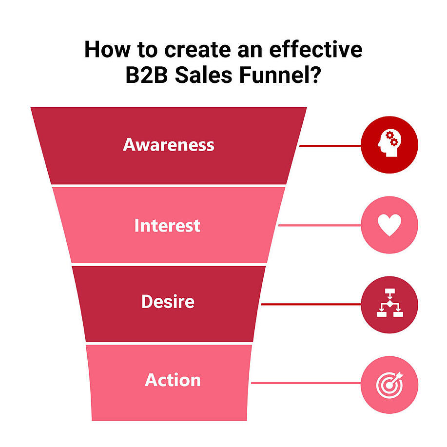 b2b-funnel-conflict