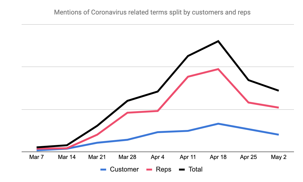 Coronavirus mentions by rep and customers