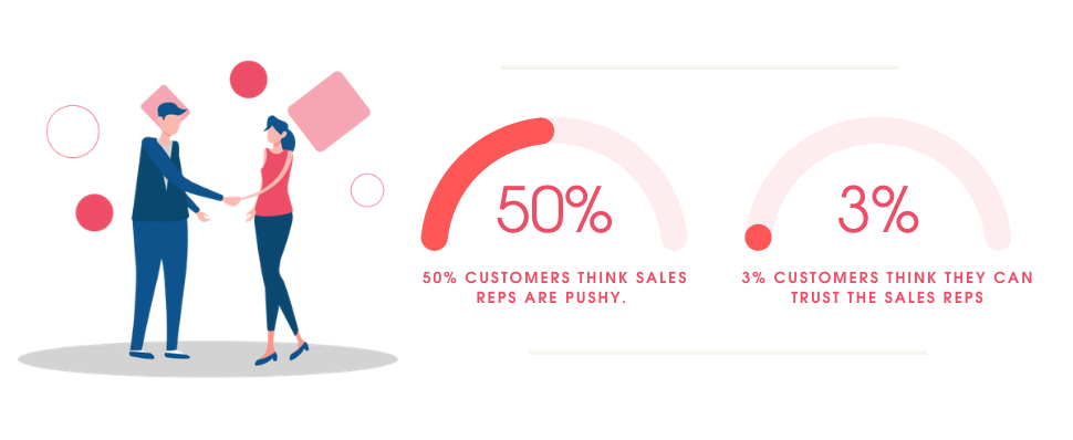 What customer thinks about sales reps